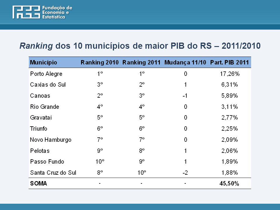 Ranking dos 10 municípios de maior PIB do RS – 2011/2010