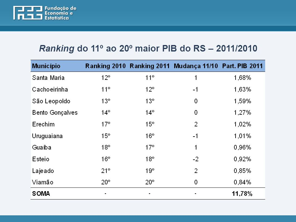 Ranking do 11º ao 20º maior PIB do RS – 2011/2010