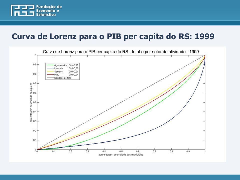 Curva de Lorenz para o PIB per capita do RS: 1999