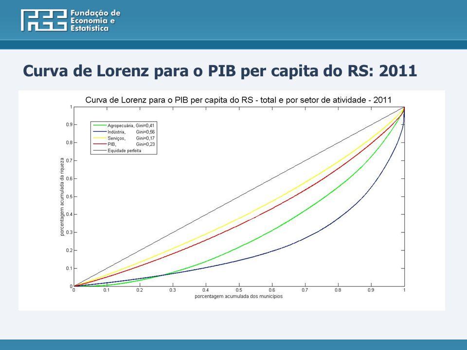 Curva de Lorenz para o PIB per capita do RS: 2011