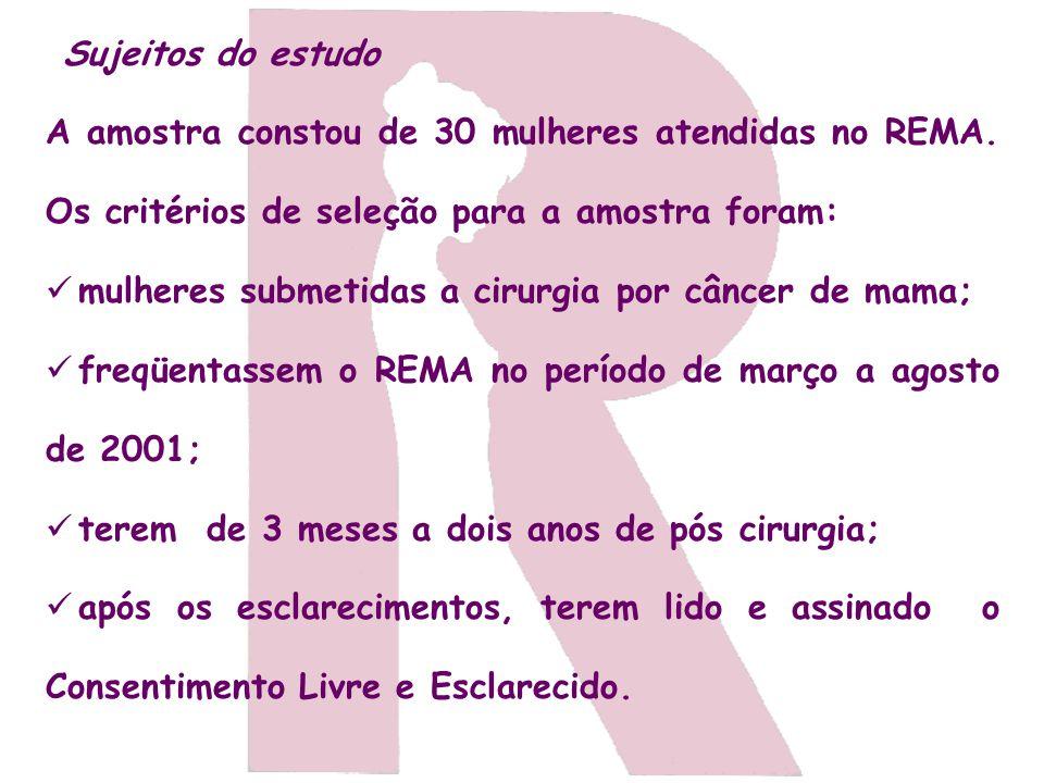 Sujeitos do estudo A amostra constou de 30 mulheres atendidas no REMA. Os critérios de seleção para a amostra foram: mulheres submetidas a cirurgia po