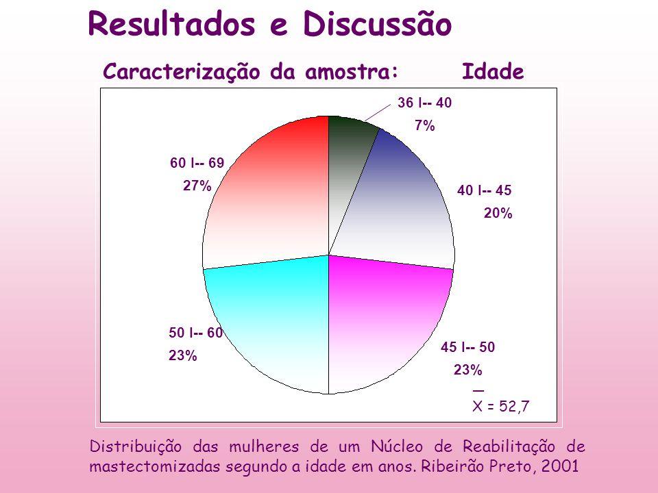 40 I-- 45 20% 50 I-- 60 23% 60 I-- 69 27% 36 I-- 40 7% 45 I-- 50 23% IdadeCaracterização da amostra: Resultados e Discussão Distribuição das mulheres