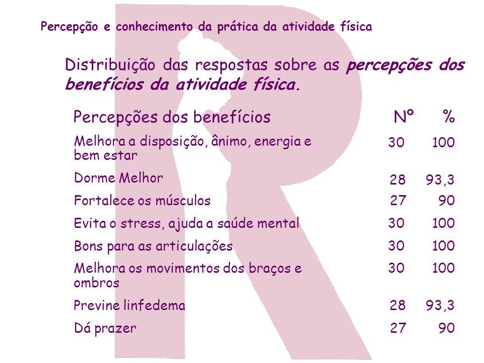 Distribuição das respostas sobre as percepções dos benefícios da atividade física. Percepções dos benefícios Melhora a disposição, ânimo, energia e be