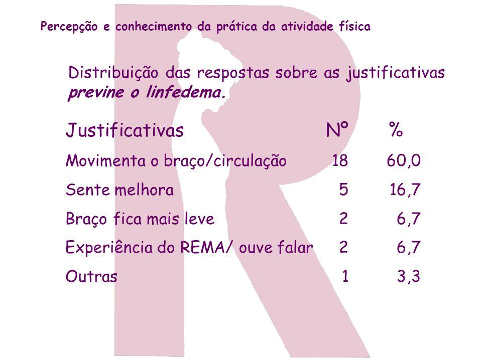 Distribuição das respostas sobre as justificativas previne o linfedema. Justificativas Movimenta o braço/circulação Sente melhora Braço fica mais leve