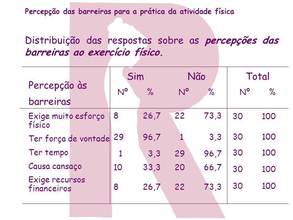 Percepção das barreiras para a prática da atividade física Distribuição das respostas sobre as percepções das barreiras ao exercício físico. Percepção