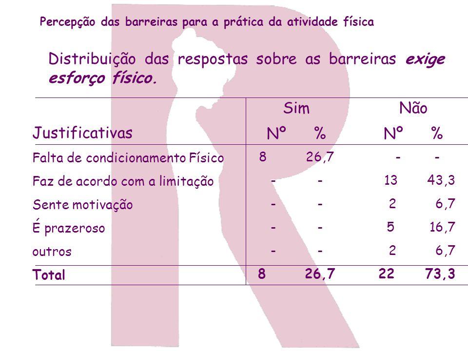 Percepção das barreiras para a prática da atividade física Distribuição das respostas sobre as barreiras exige esforço físico. Justificativas Falta de