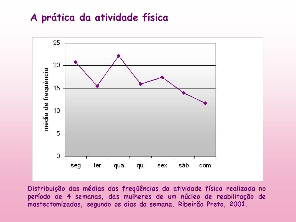 Distribuição das médias das freqüências da atividade física realizada no período de 4 semanas, das mulheres de um núcleo de reabilitação de mastectomi