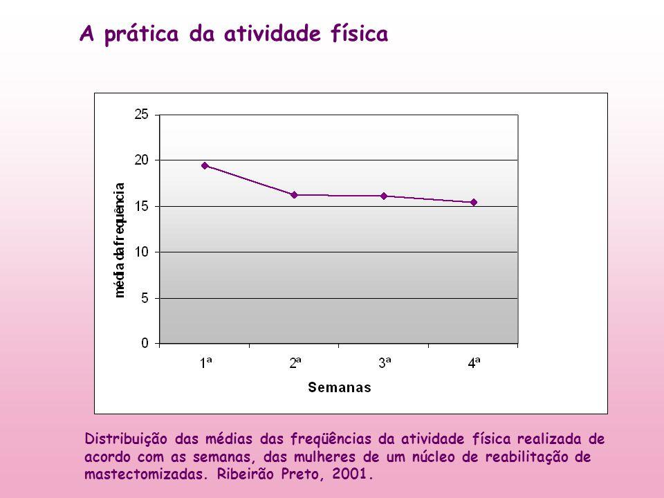 Distribuição das médias das freqüências da atividade física realizada de acordo com as semanas, das mulheres de um núcleo de reabilitação de mastectom