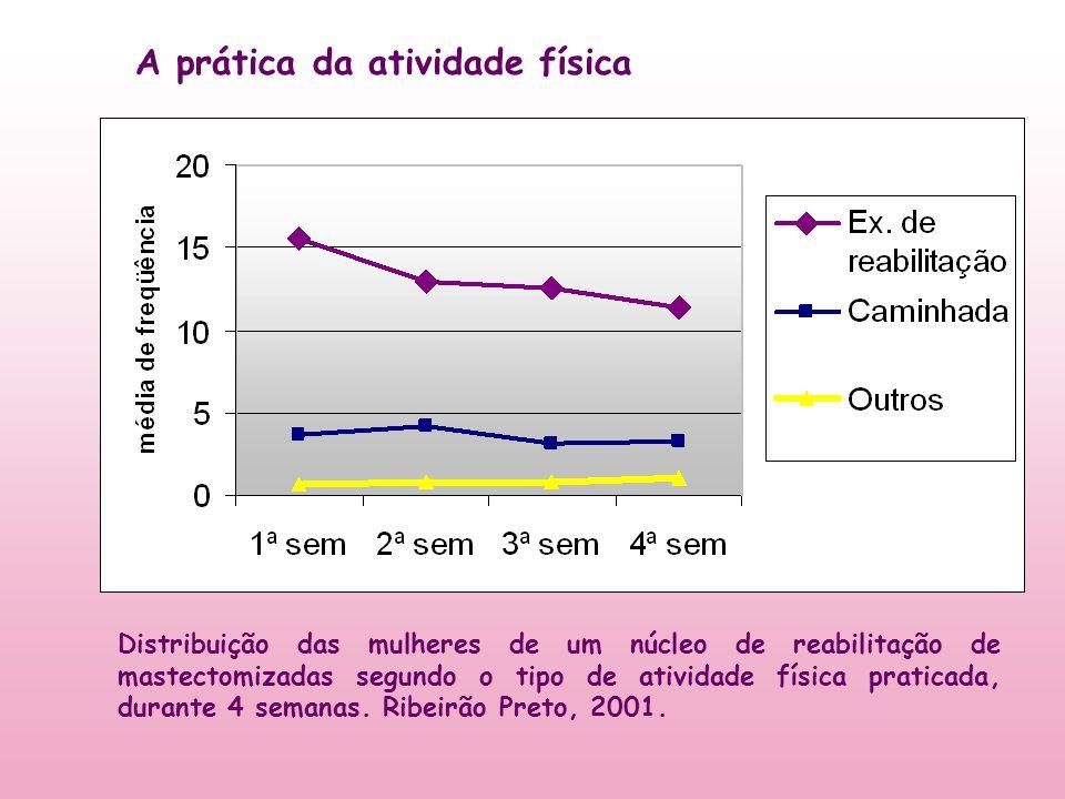 Distribuição das mulheres de um núcleo de reabilitação de mastectomizadas segundo o tipo de atividade física praticada, durante 4 semanas. Ribeirão Pr
