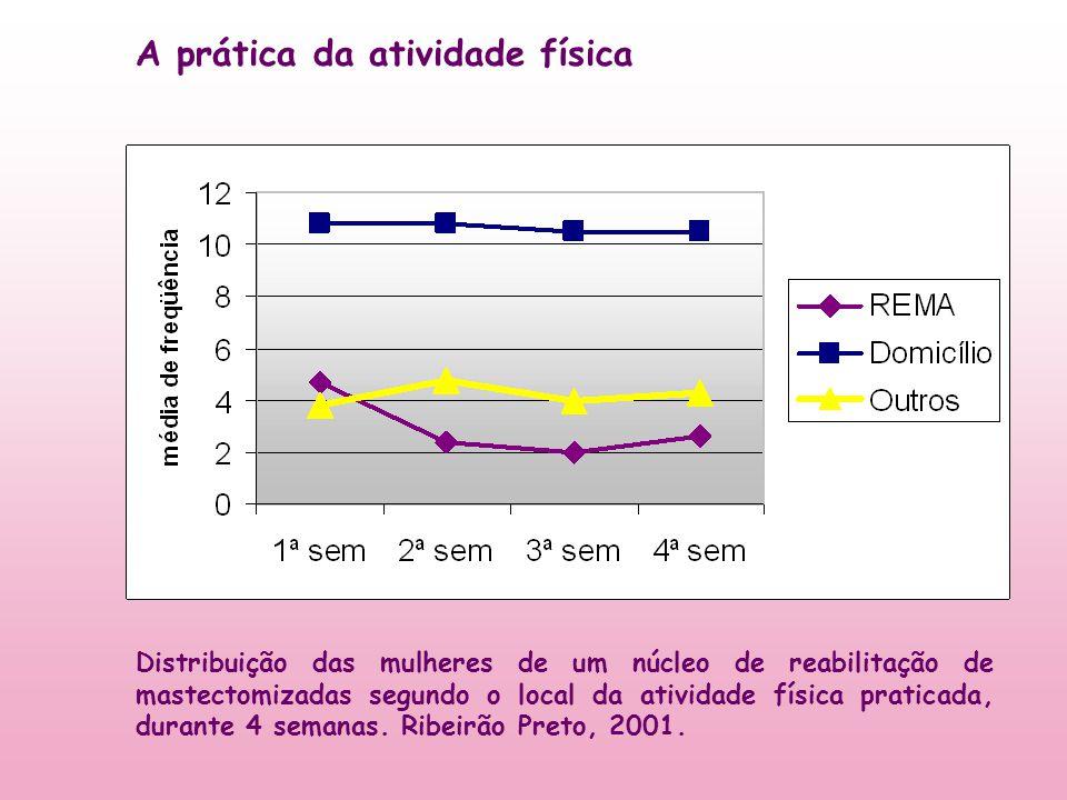 Distribuição das mulheres de um núcleo de reabilitação de mastectomizadas segundo o local da atividade física praticada, durante 4 semanas. Ribeirão P