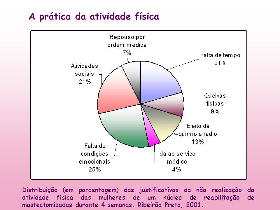 A prática da atividade física Distribuição (em porcentagem) das justificativas da não realização da atividade física das mulheres de um núcleo de reab