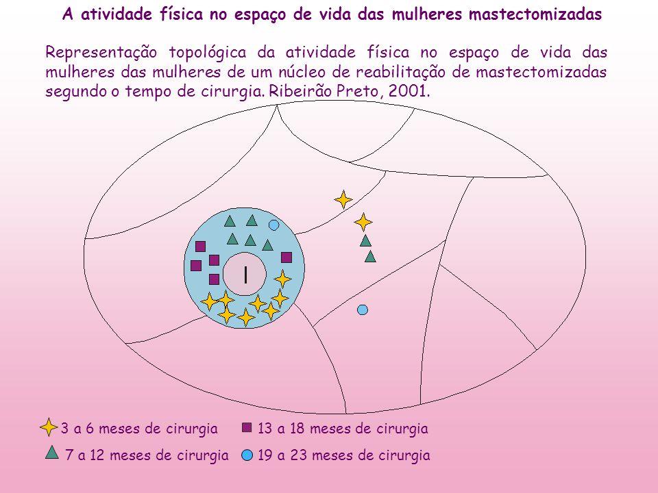 A atividade física no espaço de vida das mulheres mastectomizadas Representação topológica da atividade física no espaço de vida das mulheres das mulh