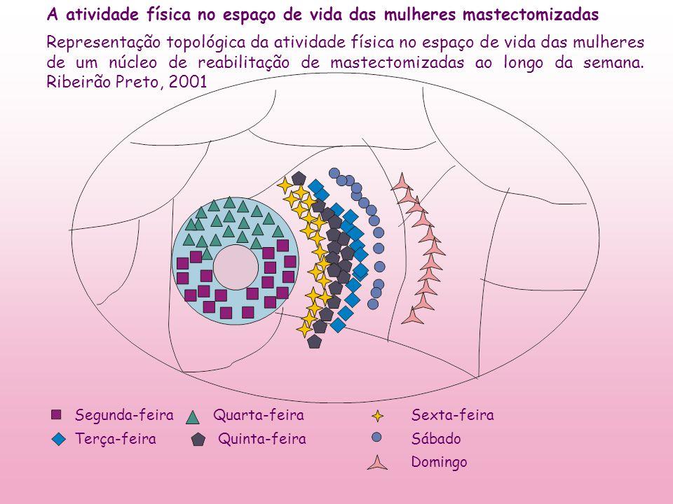 A atividade física no espaço de vida das mulheres mastectomizadas Representação topológica da atividade física no espaço de vida das mulheres de um nú