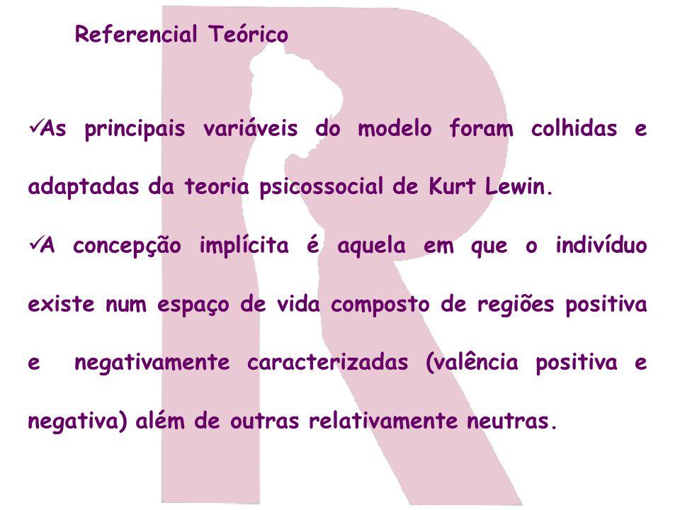As principais variáveis do modelo foram colhidas e adaptadas da teoria psicossocial de Kurt Lewin. A concepção implícita é aquela em que o indivíduo e