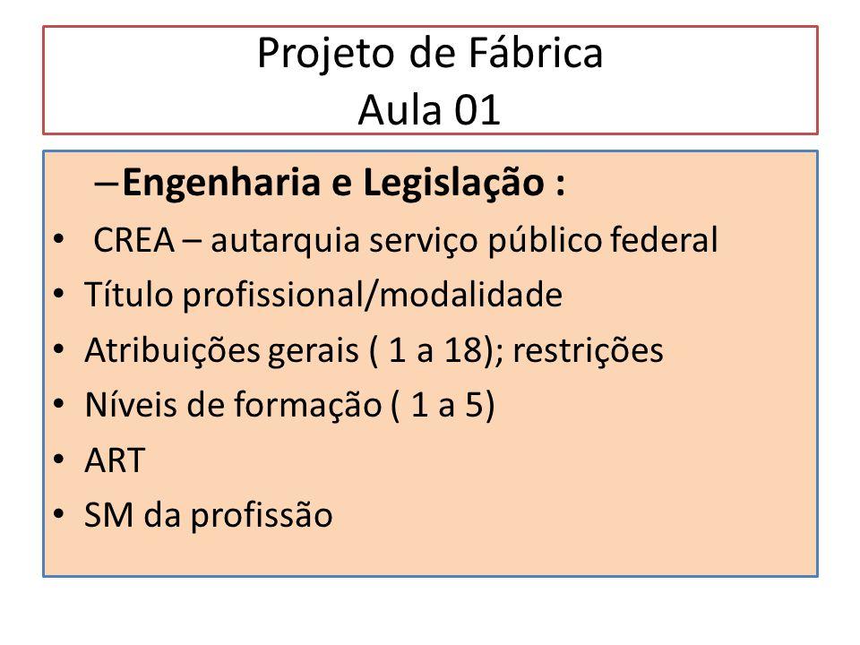Projeto de Fábrica Aula 01 – Engenharia e Legislação : CREA – autarquia serviço público federal Título profissional/modalidade Atribuições gerais ( 1