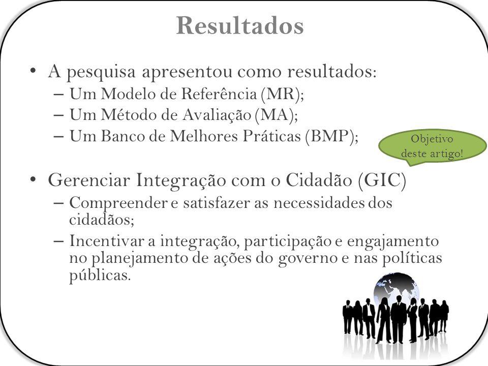 Resultados A pesquisa apresentou como resultados: – Um Modelo de Referência (MR); – Um Método de Avaliação (MA); – Um Banco de Melhores Práticas (BMP)
