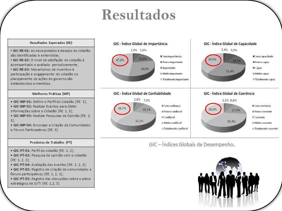 Resultados Esperados (RE) GIC-RE-01: As necessidades e desejos do cidadão são identificadas e entendidas; GIC-RE-02: O nível de satisfação do cidadão