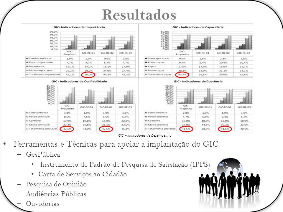 GIC – Indicadores de Desempenho Resultados Ferramentas e Técnicas para apoiar a implantação do GIC – GesPública Instrumento de Padrão de Pesquisa de S