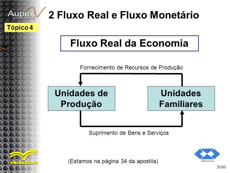 2 Fluxo Real e Fluxo Monetário (Estamos na página 34 da apostila) 30/60 Tópico 4 Fluxo Real da Economia Unidades de Produção Unidades Familiares Supri