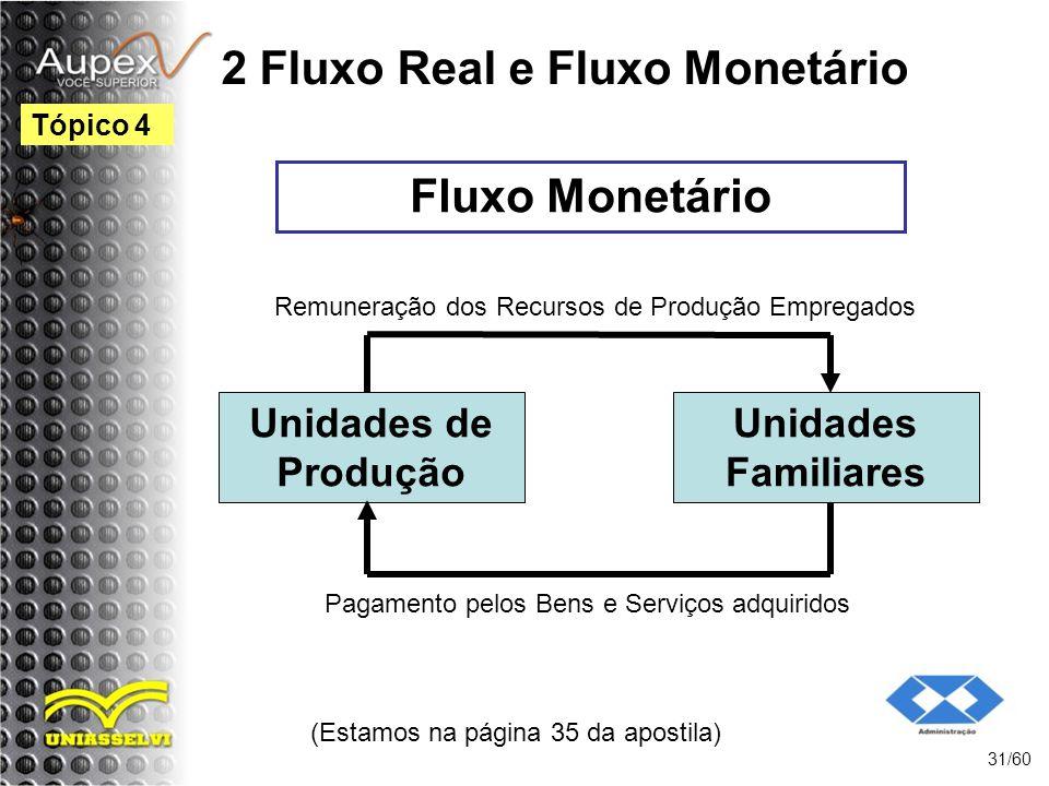 2 Fluxo Real e Fluxo Monetário (Estamos na página 35 da apostila) 31/60 Tópico 4 Fluxo Monetário Unidades de Produção Unidades Familiares Pagamento pe