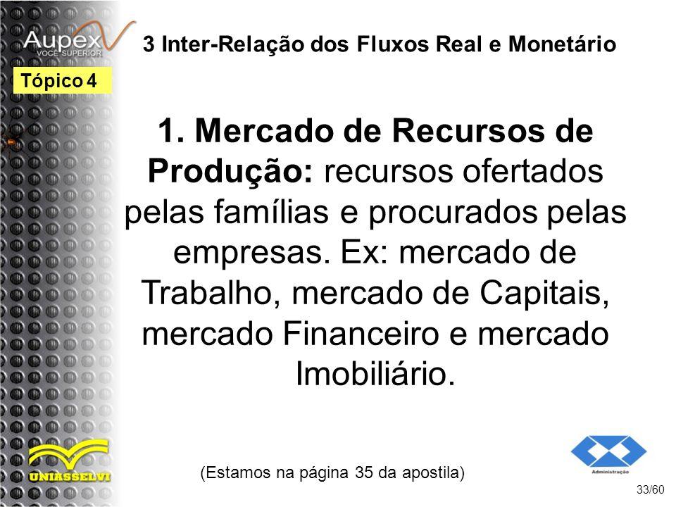 3 Inter-Relação dos Fluxos Real e Monetário 1. Mercado de Recursos de Produção: recursos ofertados pelas famílias e procurados pelas empresas. Ex: mer