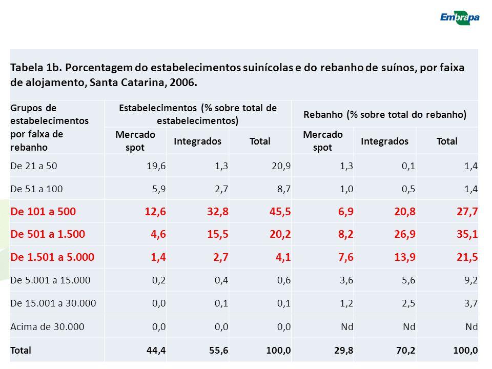Tabela 1b. Porcentagem do estabelecimentos suinícolas e do rebanho de suínos, por faixa de alojamento, Santa Catarina, 2006. Grupos de estabelecimento