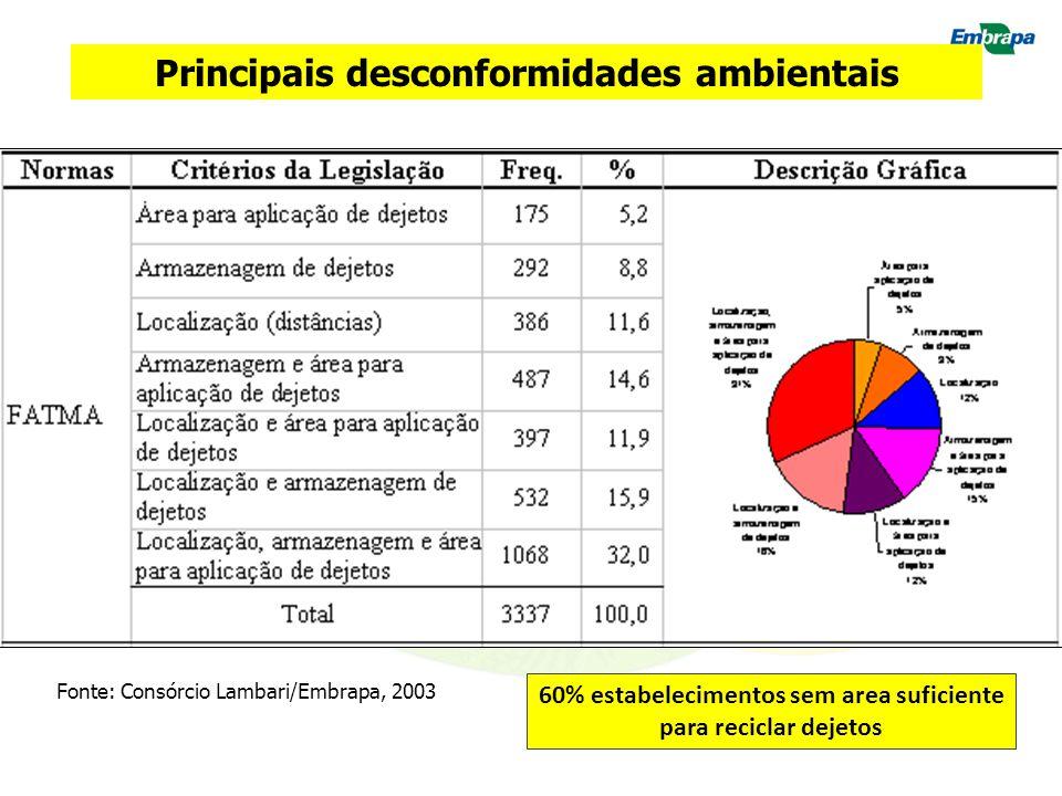 Fonte: Consórcio Lambari/Embrapa, 2003 Principais desconformidades ambientais 60% estabelecimentos sem area suficiente para reciclar dejetos