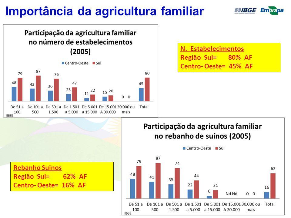 Importância da agricultura familiar N. Estabelecimentos Regiäo Sul= 80% AF Centro- Oeste= 45% AF Rebanho Suinos Regiäo Sul= 62% AF Centro- Oeste= 16%