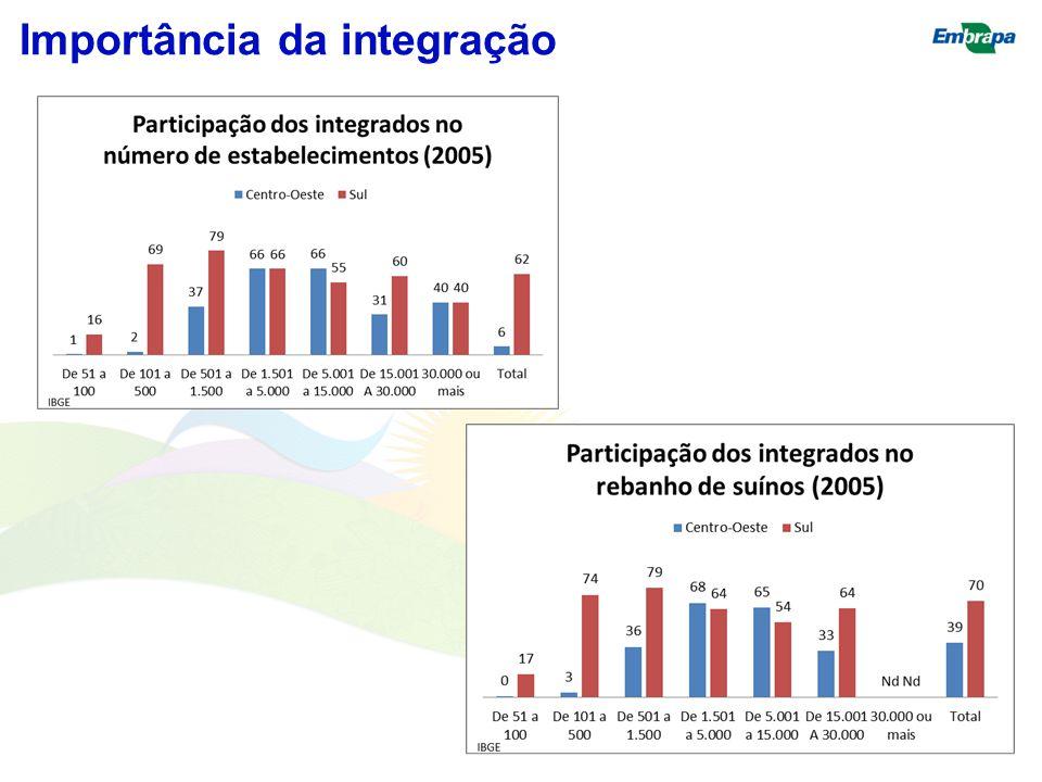 Importância da integração