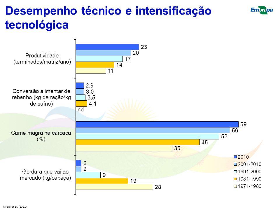 Desempenho técnico e intensificação tecnológica Miele et al. (2011)