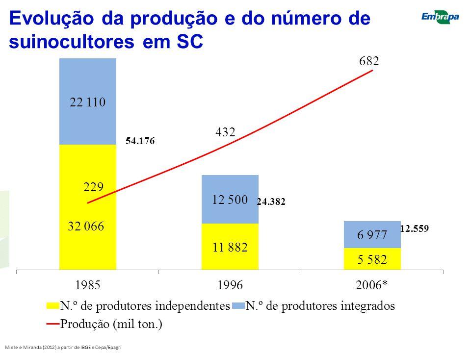 Evolução da produção e do número de suinocultores em SC Miele e Miranda (2012) a partir de IBGE e Cepa/Epagri