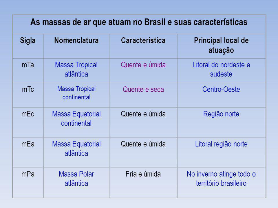 As massas de ar que atuam no Brasil e suas características SiglaNomenclaturaCaracterísticaPrincipal local de atuação mTaMassa Tropical atlântica Quent