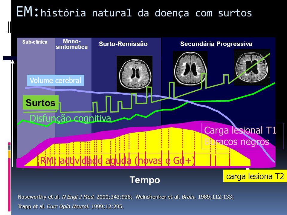 EM: história natural da doença com surtos Tempo Sub-clínica Mono- sintomatica Surto-RemissãoSecundária Progressiva Surtos Noseworthy et al. N Engl J M