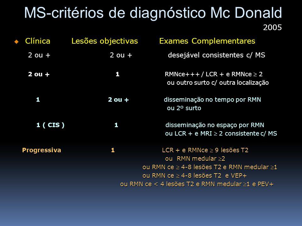 MS-critérios de diagnóstico Mc Donald Clínica Lesões objectivas Exames Complementares Clínica Lesões objectivas Exames Complementares 2 ou + 2 ou + de