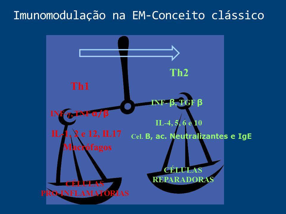 Imunomodulação na EM-Conceito clássico CÉLULAS PRO-INFLAMATÓRIAS CÉLULAS REPARADORAS Th1 Th2 INF-γ, TNF α/β IL-1, 2 e 12, IL17 Macrófagos INF- β, TGF