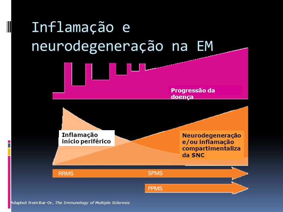 Inflamação e neurodegeneração na EM Adapted from Bar-Or, The Immunology of Multiple Sclerosis Progressão da doença Inflamação início periférico Neurod