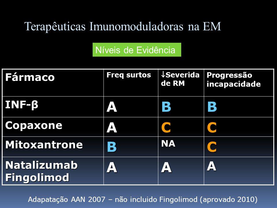 Fármaco Freq surtos Severida de RMSeverida de RM Progressão incapacidade INF-β ABB CopaxoneACC MitoxantroneBNAC NatalizumabFingolimodAAA Terapêuticas