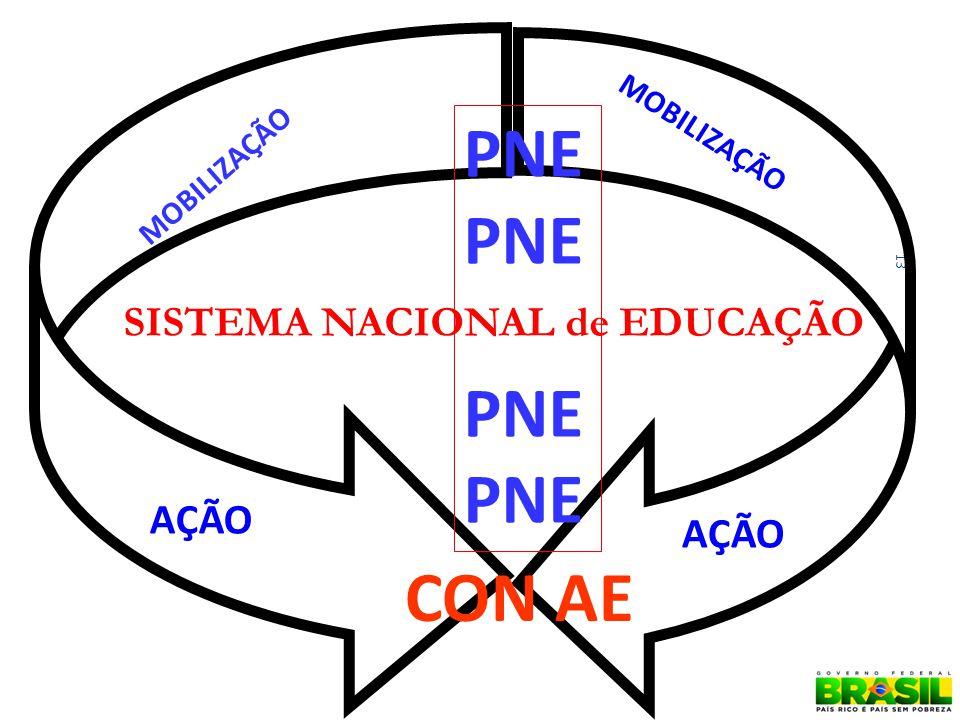 13 SISTEMA NACIONAL de EDUCAÇÃO MOBILIZAÇÃO AÇÃO CON AE PNE PNE PNE
