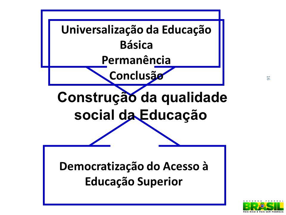 16 Construção da qualidade social da Educação Universalização da Educação Básica Permanência Conclusão Democratização do Acesso à Educação Superior