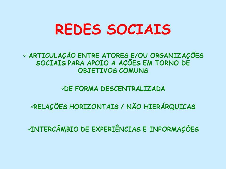 REDES SOCIAIS ARTICULAÇÃO ENTRE ATORES E/OU ORGANIZAÇÕES SOCIAIS PARA APOIO A AÇÕES EM TORNO DE OBJETIVOS COMUNS DE FORMA DESCENTRALIZADA RELAÇÕES HORIZONTAIS / NÃO HIERÁRQUICAS INTERCÂMBIO DE EXPERIÊNCIAS E INFORMAÇÕES