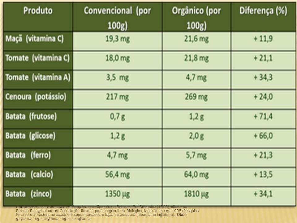 Fonte: Associação Campden de Pesquisa em Alimentos e Bebidas, Grã-Bretanha (1990), citado na Revista Bioagricultura da Associação Italiana para a Agri