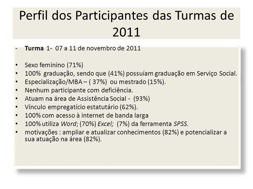 -Turma 1- 07 a 11 de novembro de 2011 Sexo feminino (71%) 100% graduação, sendo que (41%) possuíam graduação em Serviço Social. Especialização/MBA – (