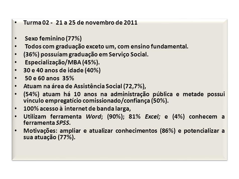 Turma 02 - 21 a 25 de novembro de 2011 Sexo feminino (77%) Todos com graduação exceto um, com ensino fundamental. (36%) possuíam graduação em Serviço