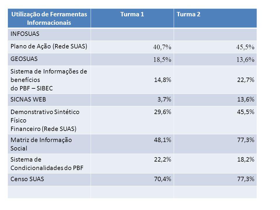 Utilização de Ferramentas Informacionais Turma 1Turma 2 INFOSUAS Plano de Ação (Rede SUAS) 40,7% 45,5% GEOSUAS 18,5% 13,6% Sistema de Informações de b