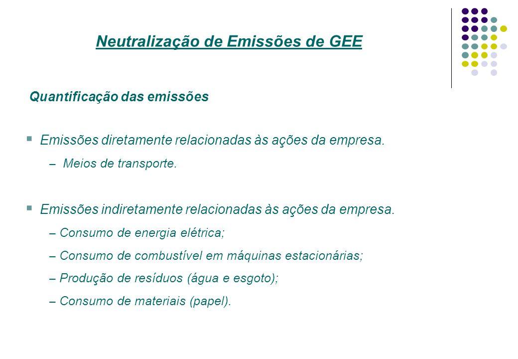 Quantificação das emissões Emissões diretamente relacionadas às ações da empresa. – Meios de transporte. Emissões indiretamente relacionadas às ações