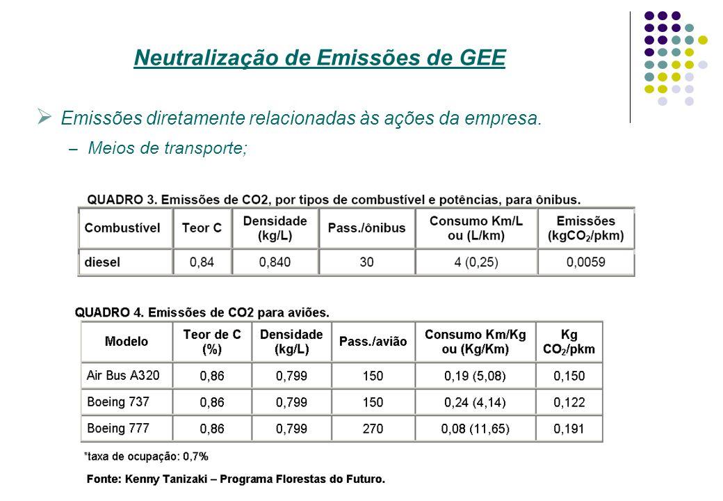 Emissões diretamente relacionadas às ações da empresa. – Meios de transporte; Neutralização de Emissões de GEE