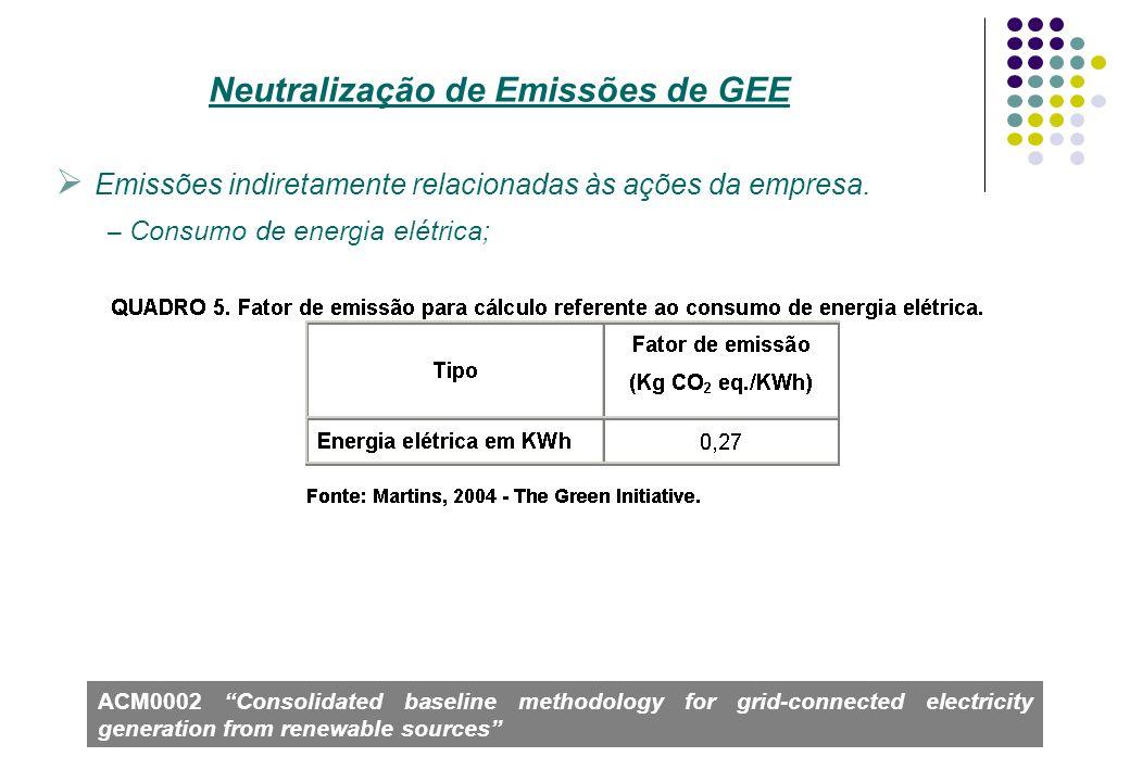 Emissões indiretamente relacionadas às ações da empresa. – Consumo de energia elétrica; Neutralização de Emissões de GEE ACM0002 Consolidated baseline