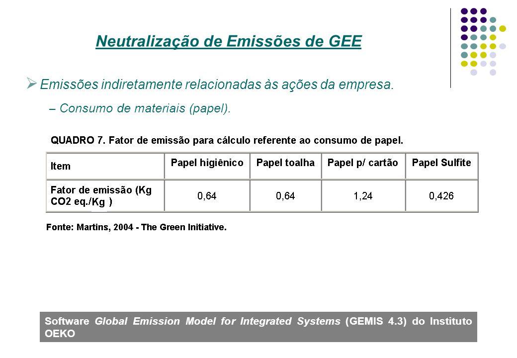 Emissões indiretamente relacionadas às ações da empresa. – Consumo de materiais (papel). Neutralização de Emissões de GEE Software Global Emission Mod