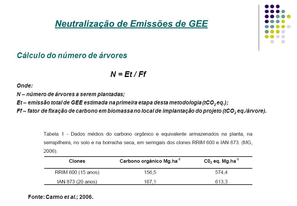 Neutralização de Emissões de GEE Cálculo do número de árvores N = Et / Ff Onde: N – número de árvores a serem plantadas; Et – emissão total de GEE est