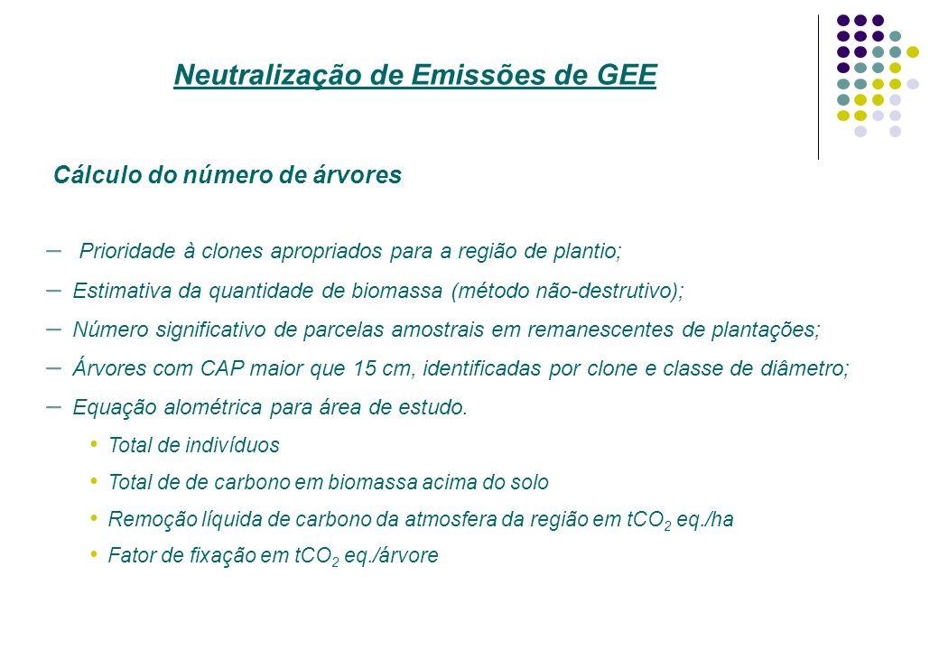 Neutralização de Emissões de GEE Cálculo do número de árvores – Prioridade à clones apropriados para a região de plantio; – Estimativa da quantidade d